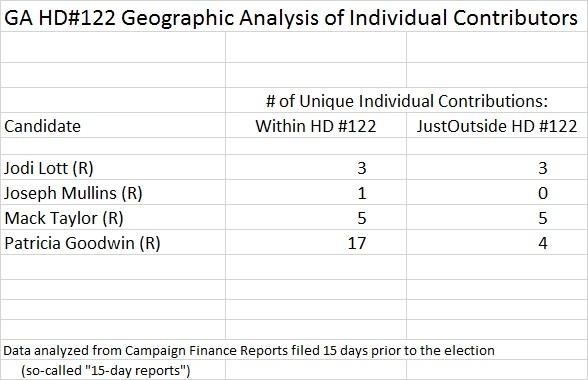 GA HD 122 District Analysis