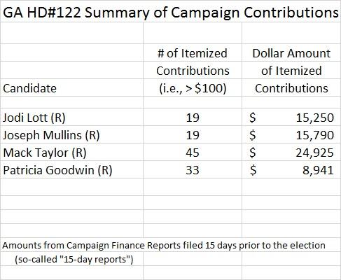 GA HD122 Campaign Summary
