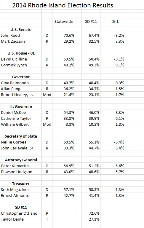 2014 Rhode Island Election Results