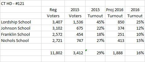 Connecticut HD 121 2016 projected voter turnout