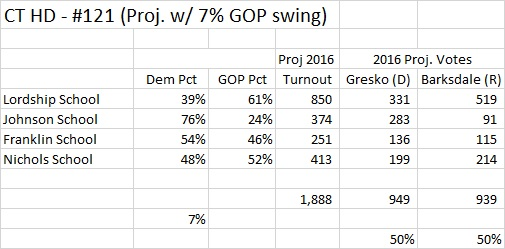Connecticut HD 121 2016 projected with GOP plus 7