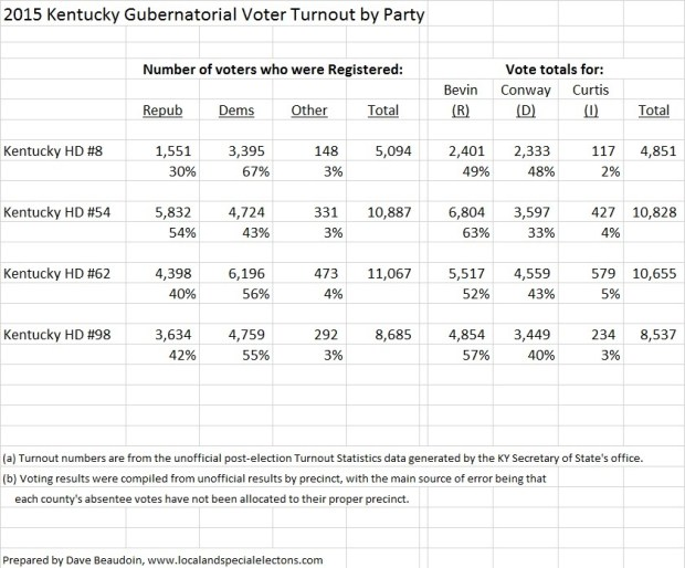 2015 KY Governor Turnout by party