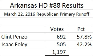Arkansas HD 88 Results R Primary Runoff