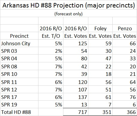 Arkansas HD 88 Runoff Projection