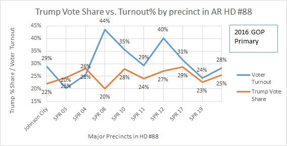 Trump Vote Share vs Turnout in AR HD 88