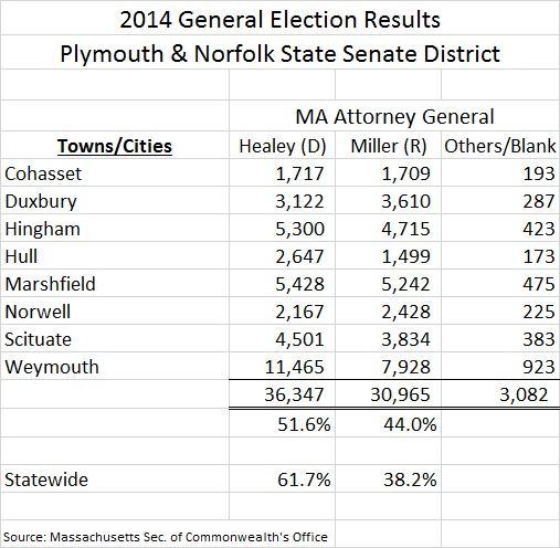 Mass Plym Norf SD 2014 Atty General Results