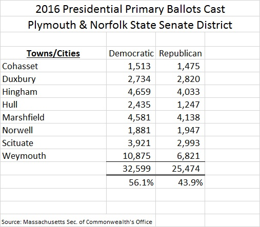 Mass Plym Norf SD 2016 Presidential Primary Results