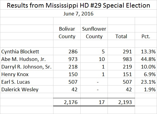Mississippi HD 29 Special Election Results June 7 2016