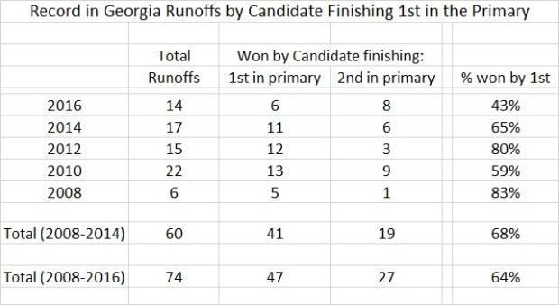 Runoff record of candidates who finished first in primary in Georgia