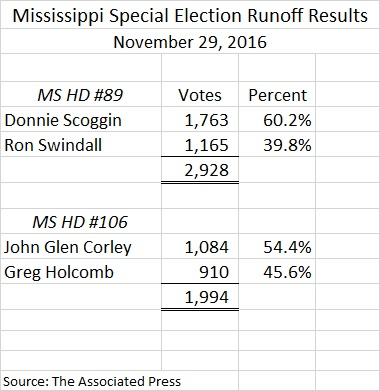 ms-hd-89-and-106-runoff-results