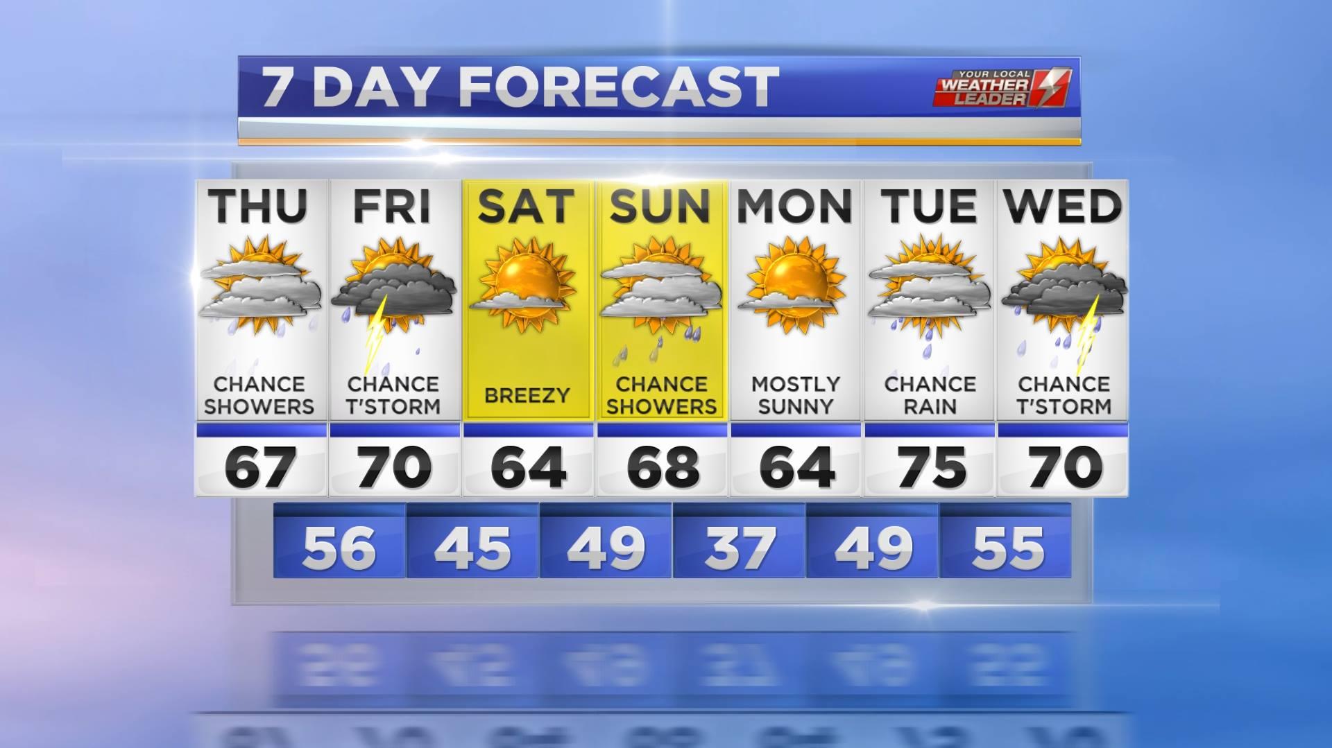 Adam's Thursday 7 Day Forecast 4.25.19