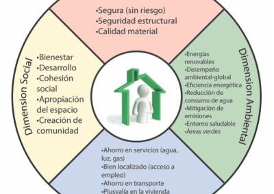 Estrategia de Sustentabilidad en la Vivienda del Instituto del Fondo Nacional para la Vivienda de los Trabajadores (INFONAVIT)