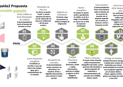 Desarrollo del concepto para la operación del Programa Respalda2M de FOVISSSTE basado en el diseño técnico de la NAMA de Vivienda Existente y de la creación de los requisitos de sustentabilidad para la compra – venta de vivienda usada. (En curso)