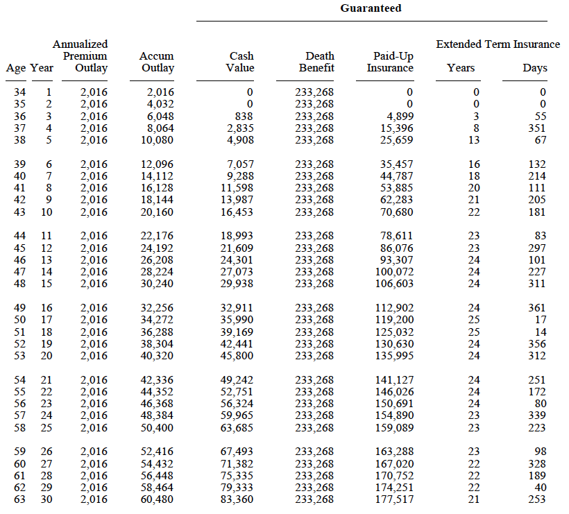 Obamacare cost. Case study before and after ACA price.