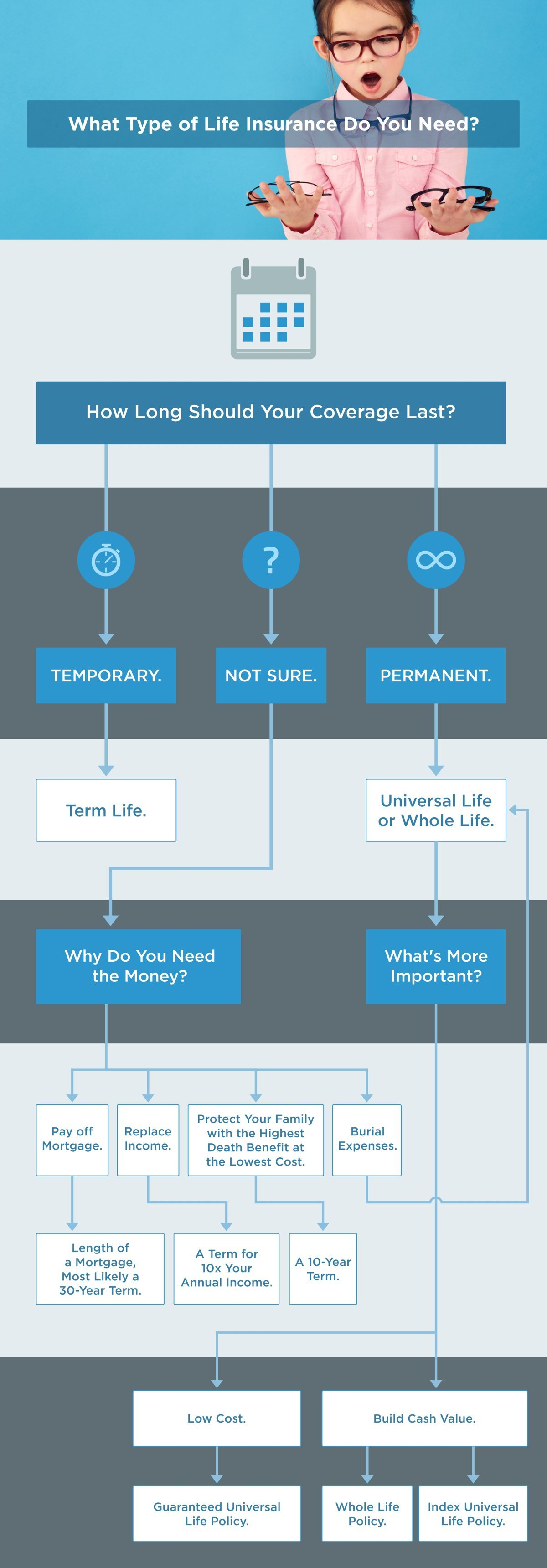 types of life insurance flow chart