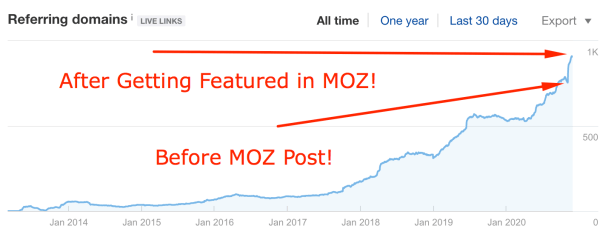 MOZ Featured