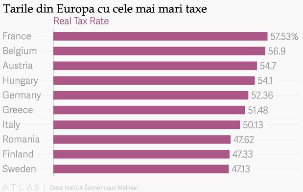 cele mai mari taxe din ue