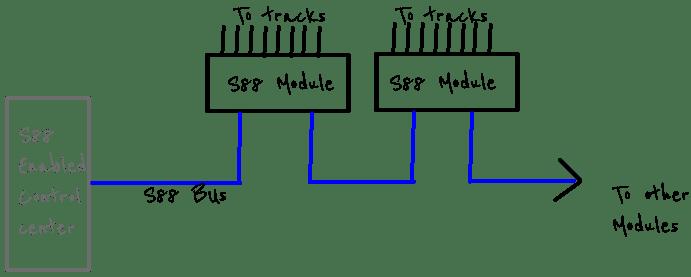 Occupancy detection: S88 vs  Loconet | LocGeek