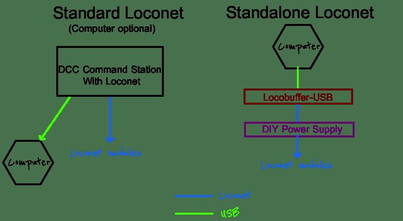 Standalone Loconet