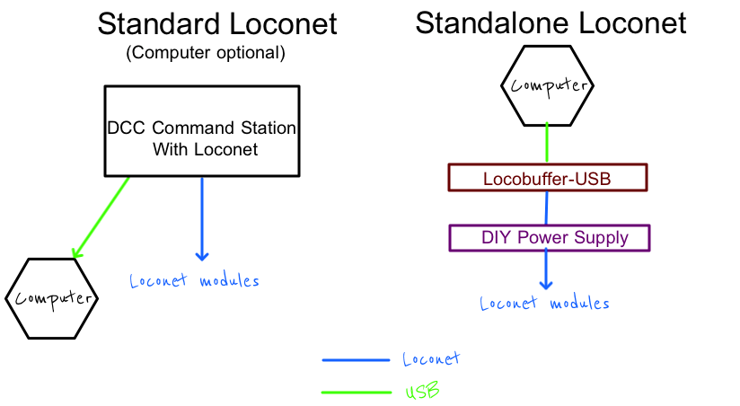 DIY: Loconet without a command station | LocGeek