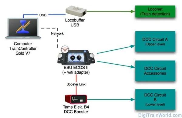 Contrôle réseau en N: centrale DCC, booster et logiciel PC