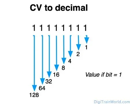 Comprendre les variables de configuration (CVs) en DCC