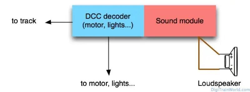 DCC Model Train Sound: basic principle