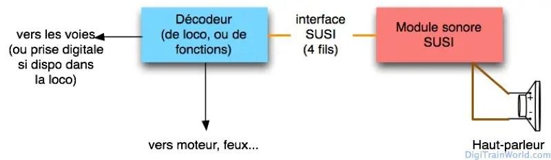 Sonoriser un train en DCC - Avec module SUSI