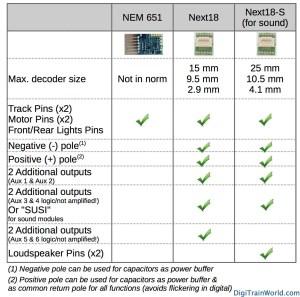 Next18 (NEM662) vs NEM651 DCC interface