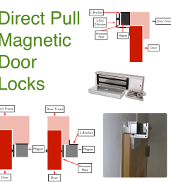 magnetic locks infographic [ 1000 x 1000 Pixel ]