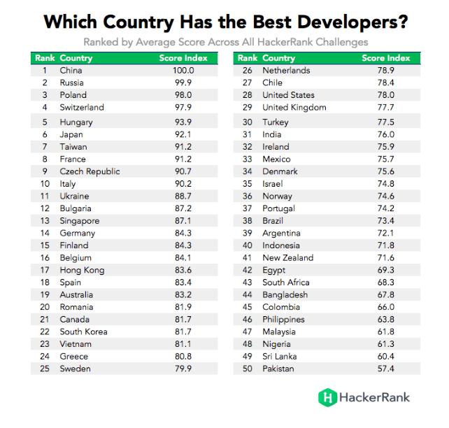 lista mejores programadores del mundo