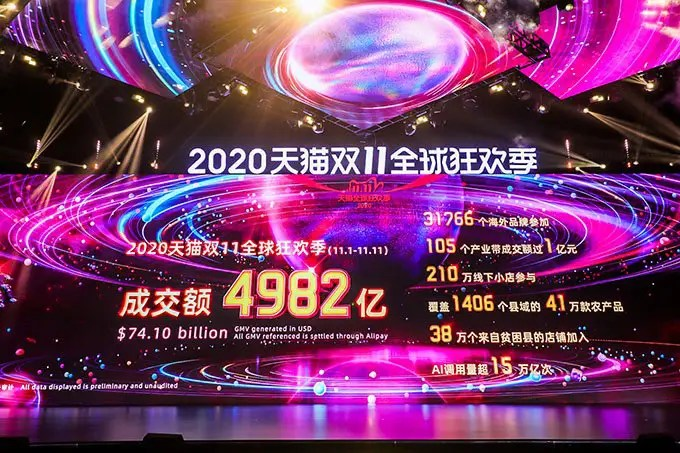 Global Shopping Festival 2020 del Gruppo Alibaba