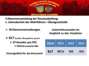 Übungsstatistik 2014