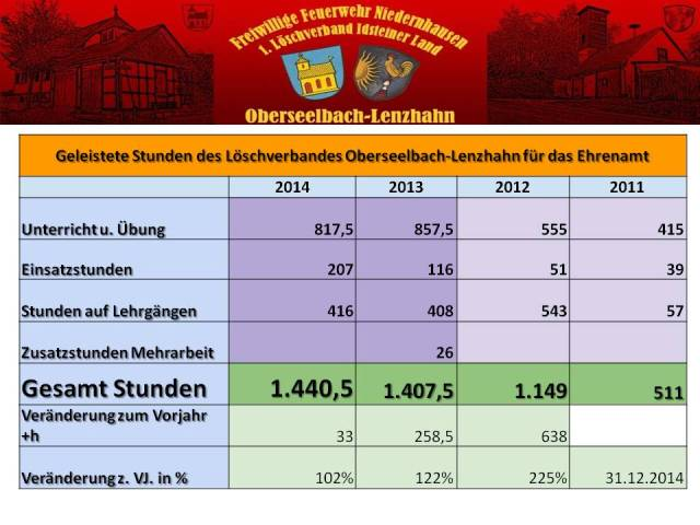 Gesamtstatistik 2014