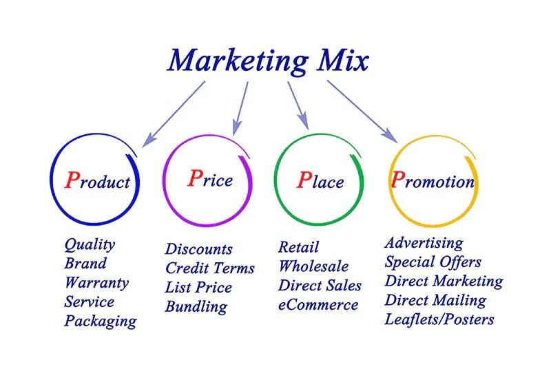 4P Online Marketing Mix
