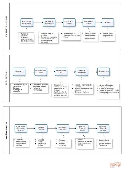 Macroprocesso organizacional