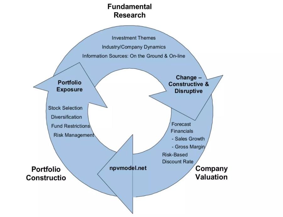 LoftusPeak Investment Process