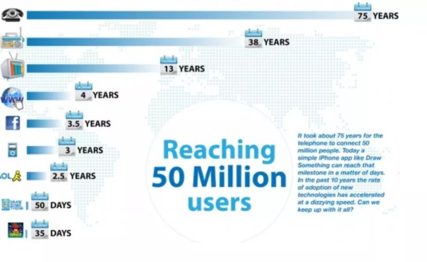 brw time taken for a device to reach 50m users