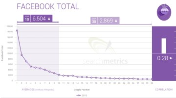 Facebook Total engagement vs SERP ranking in 2015 - Search Metrics