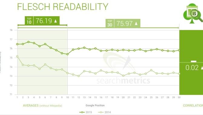Flesch readability vs SERP results 2015 & 2014 - Search Metrics