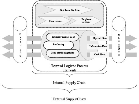 Supply Chain: Healthcare Supply Chain Management