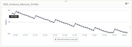 Monitoring RDS performance with Enhanced Metrics managed