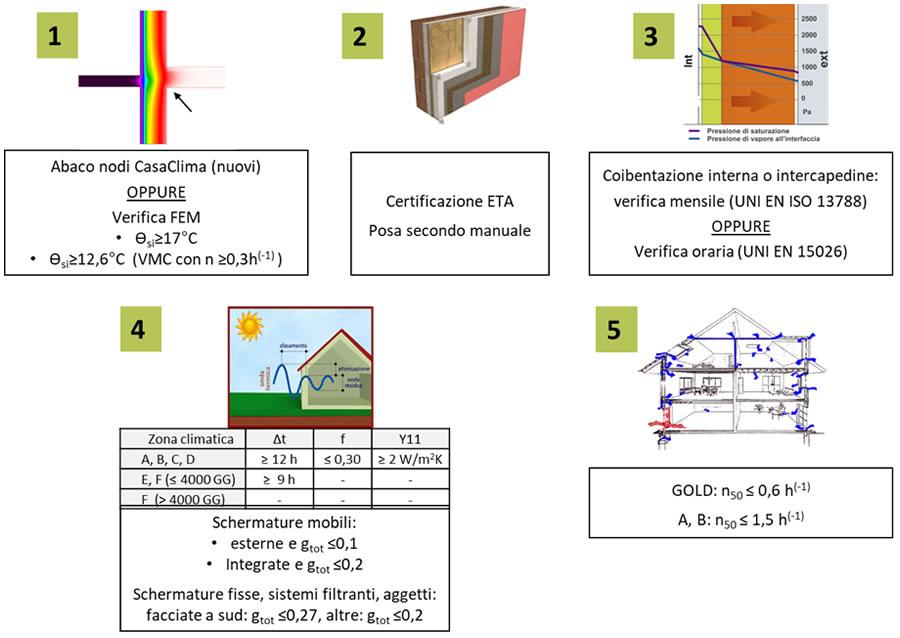 Progettare edifici CASACLIMA con TERMOLOG