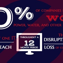 Infographic 70% of companies responsible for the world's power, water, and other critical functions reported at least on IT security breach throughout a 12 month period that led to disruption of operations and loss of confidential information