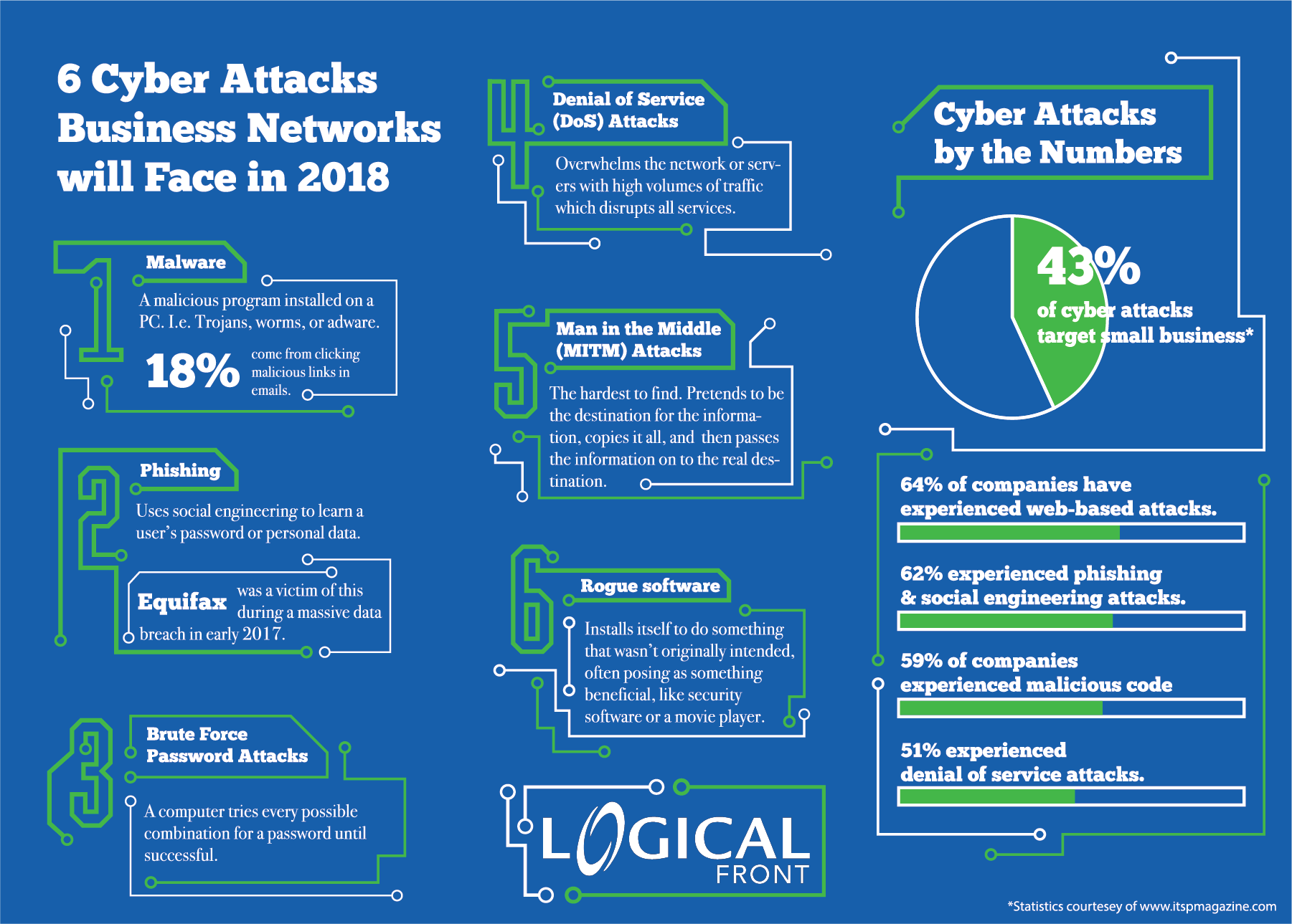 6 Security Threats To Look Out For In 2018 Logical Front