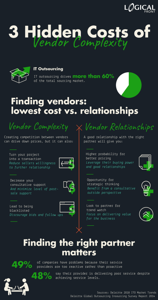 Infographic describing how building relationships with solutions providers can combat the hidden costs of vendor complexity and often lead to greater benefits for your organization and lower your it costs.