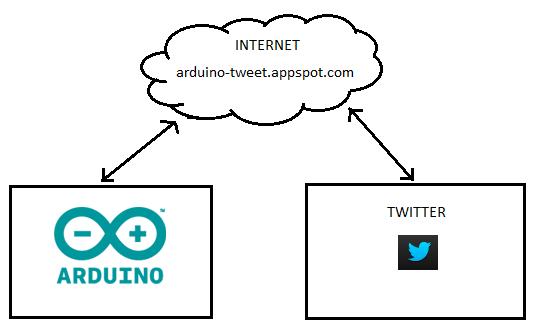 Scrivere tweet con Arduino e Twitter Library