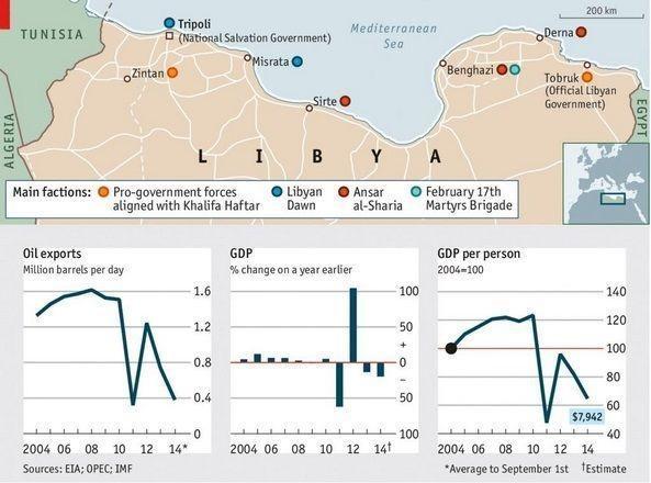 Libija prije i posle rata