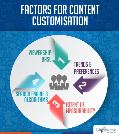 Factors for content customisation @Logicserve Digi