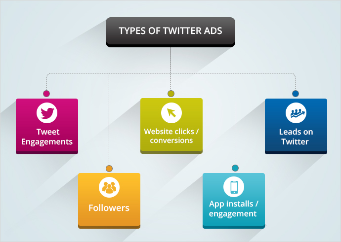 Twitter Ad Targetting options
